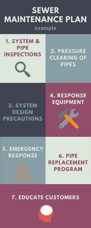 Sewer maintenance plan updated